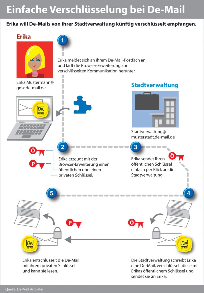 1&1 | Einfache Verschlüsselung bei De-Mail